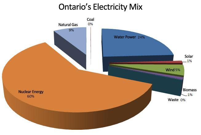 Ontarios-Electricity-Supply-Mix 2014